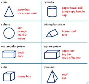 3-D Shape Chart